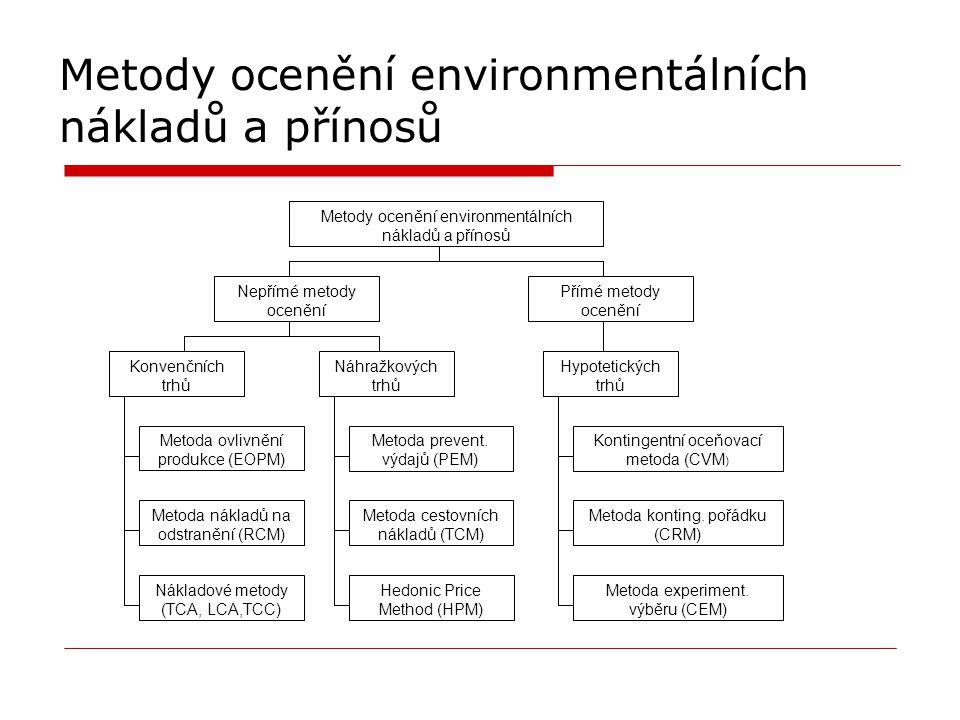 Metody ocenění environmentálních nákladů a přínosů