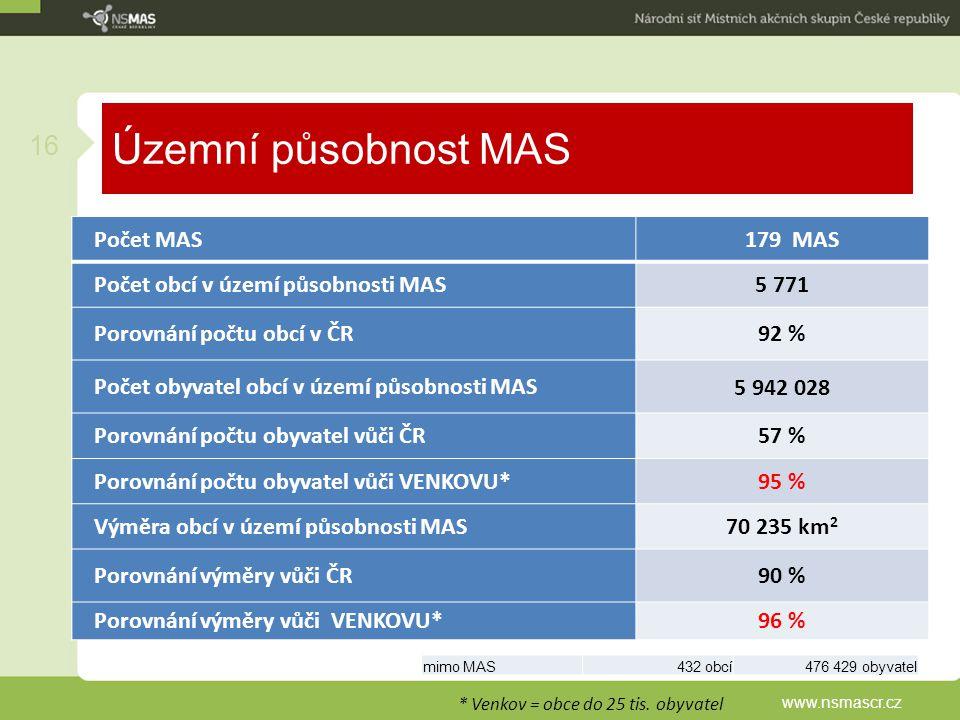 Územní působnost MAS Počet MAS 179 MAS