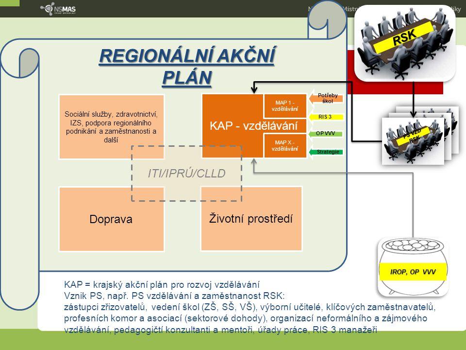REGIONÁLNÍ AKČNÍ PLÁN RSK KAP - vzdělávání ITI/IPRÚ/CLLD Doprava