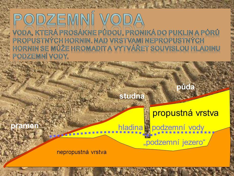 Podzemní voda propustná vrstva půda studna pramen