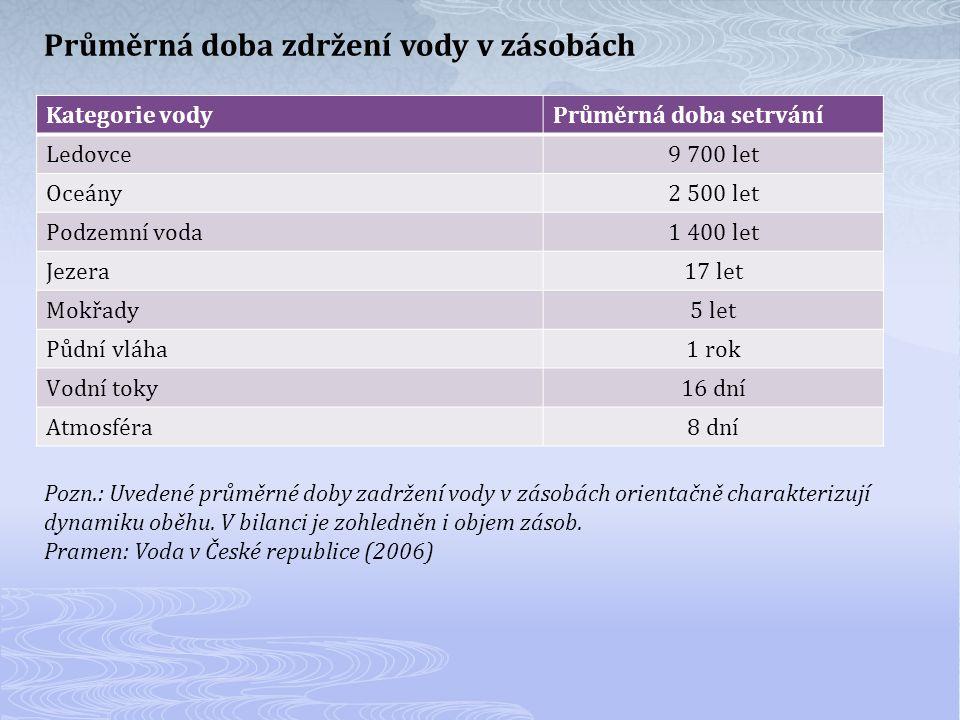 Průměrná doba zdržení vody v zásobách