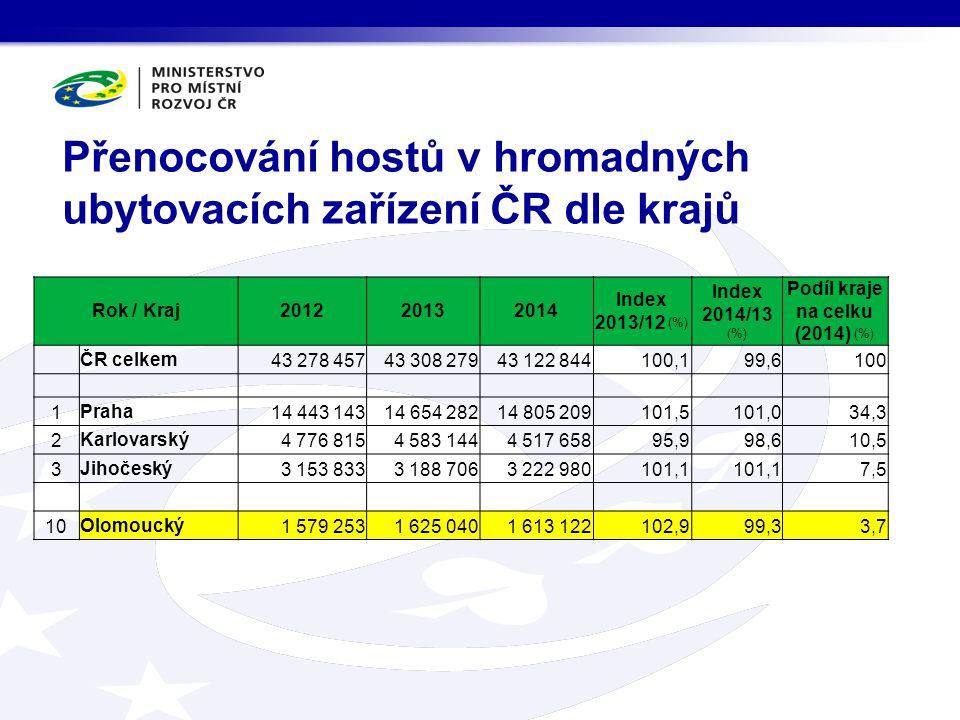 Přenocování hostů v hromadných ubytovacích zařízení ČR dle krajů