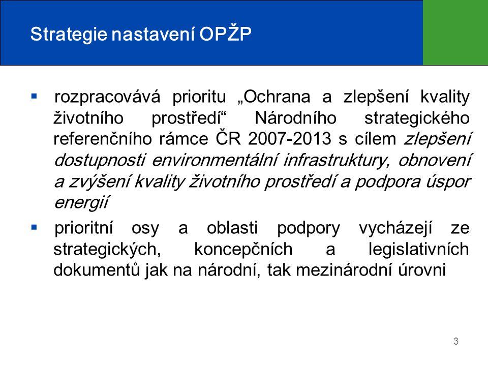 Strategie nastavení OPŽP