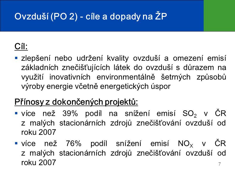 Ovzduší (PO 2) - cíle a dopady na ŽP