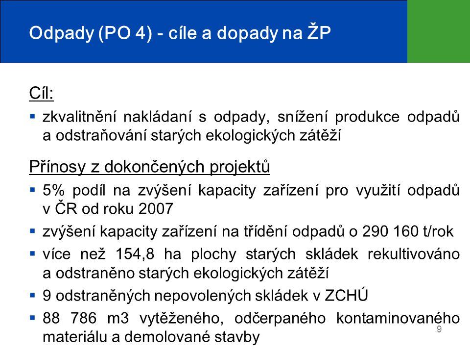 Odpady (PO 4) - cíle a dopady na ŽP