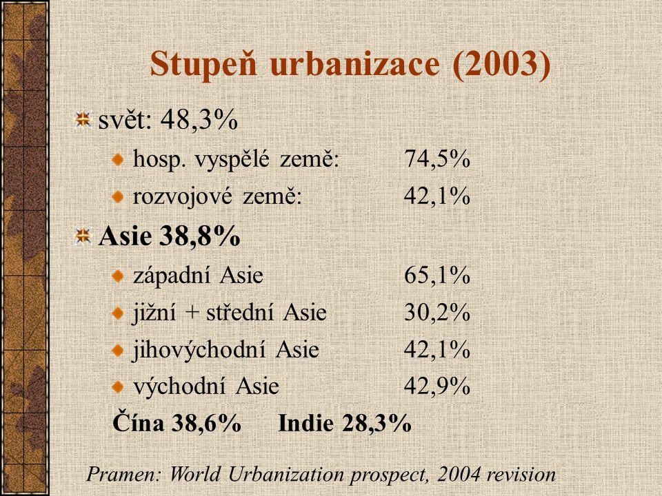 Stupeň urbanizace (2003) svět: 48,3% Asie 38,8%