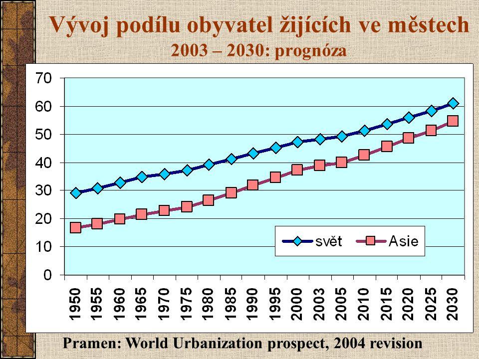 Vývoj podílu obyvatel žijících ve městech 2003 – 2030: prognóza