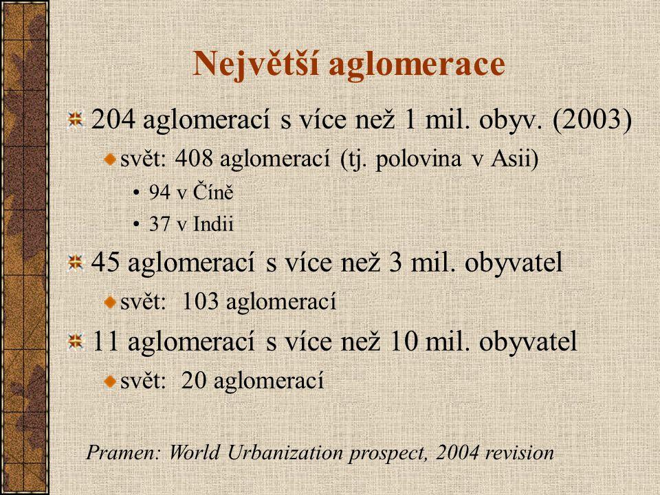 Největší aglomerace 204 aglomerací s více než 1 mil. obyv. (2003)