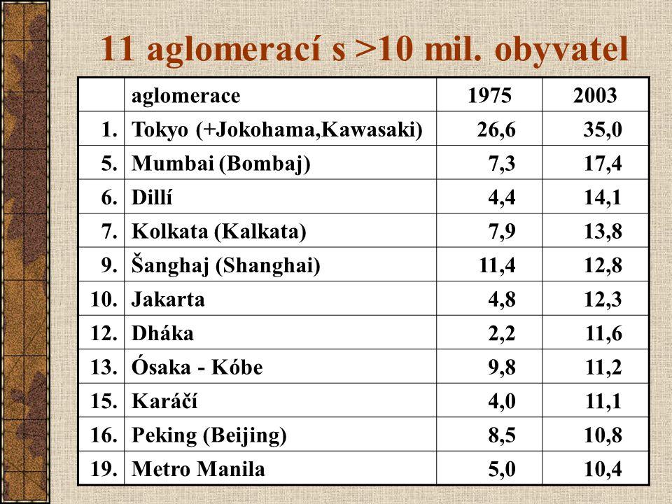 11 aglomerací s >10 mil. obyvatel