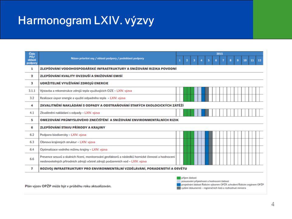 Harmonogram LXIV. výzvy