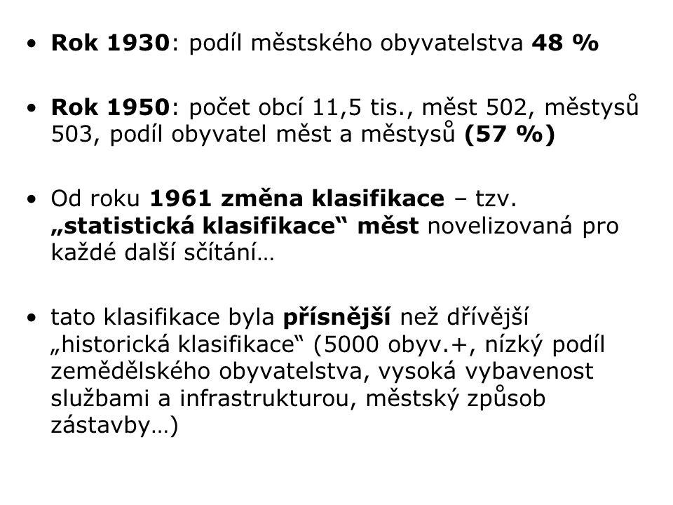 Rok 1930: podíl městského obyvatelstva 48 %