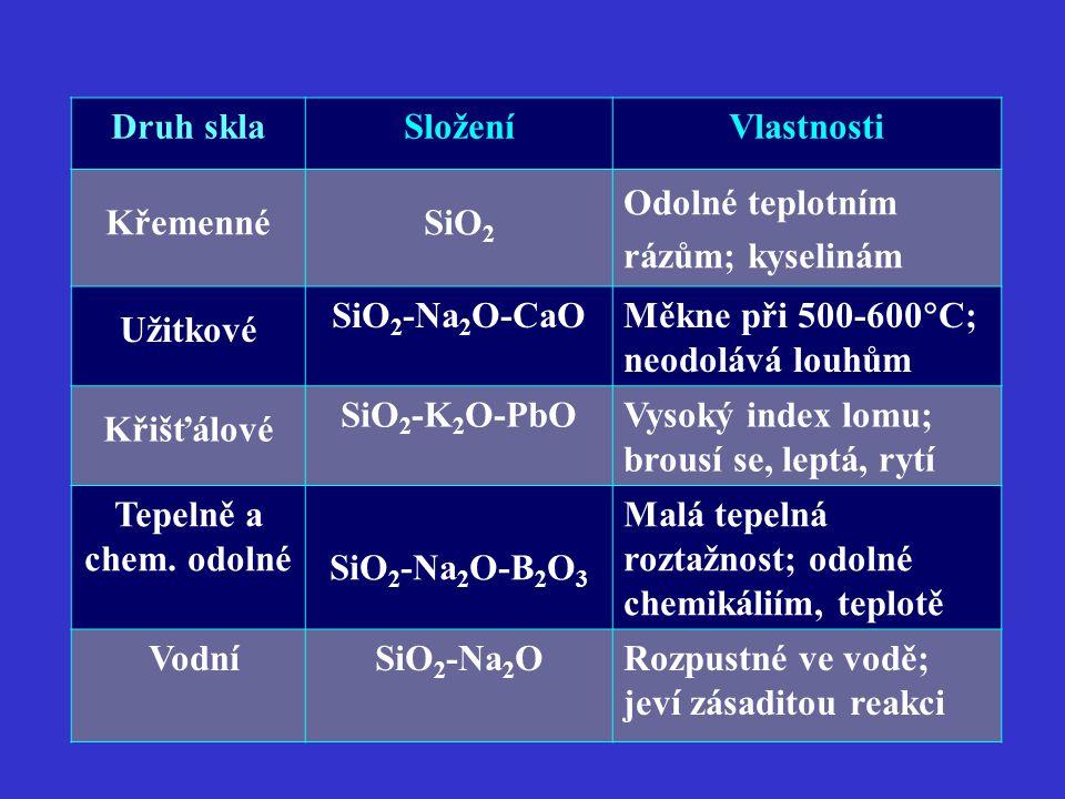 Druh skla Složení. Vlastnosti. Křemenné. SiO2. Odolné teplotním rázům; kyselinám. Užitkové. SiO2-Na2O-CaO.