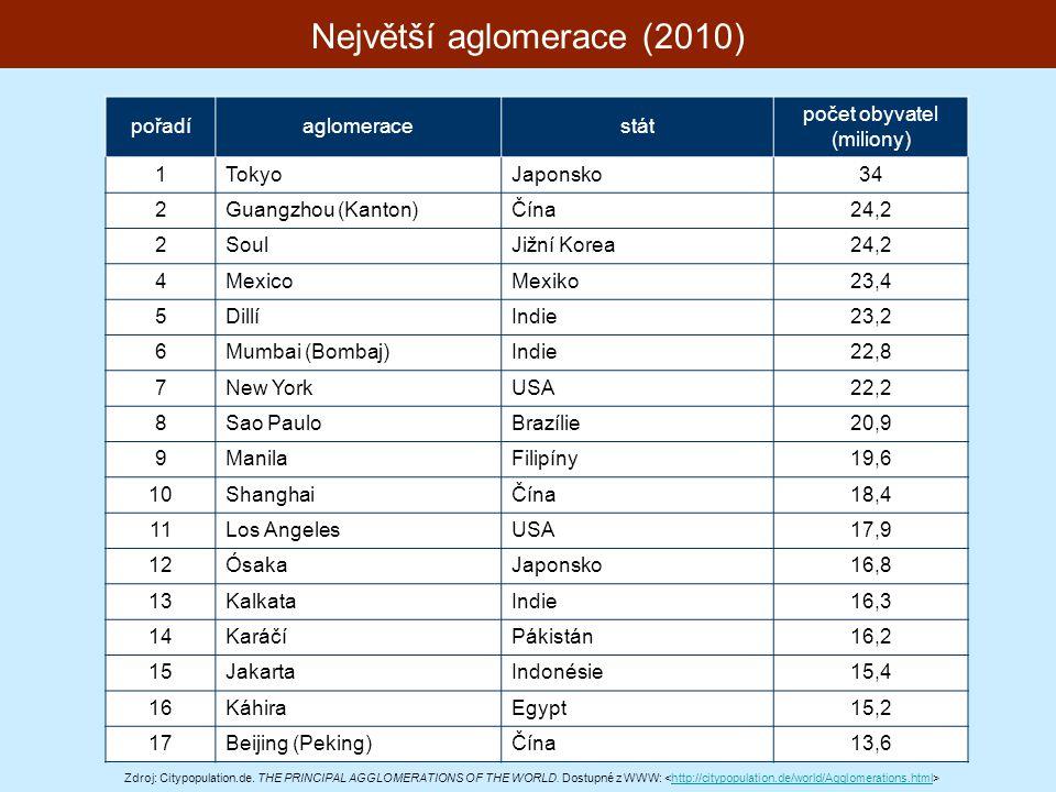 Největší aglomerace (2010)