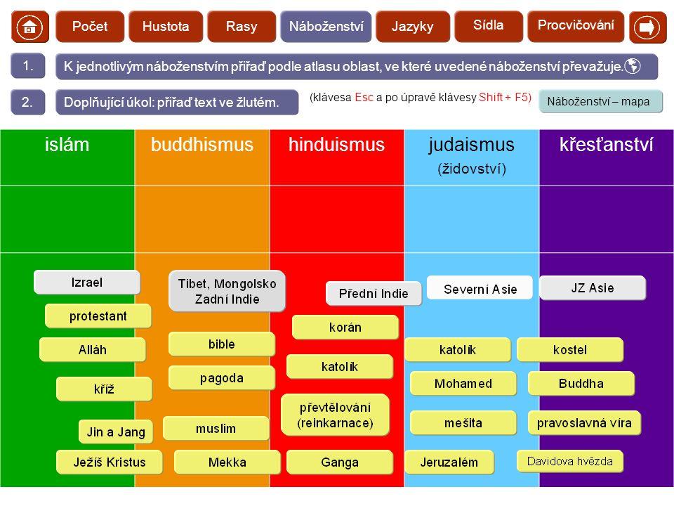 islám buddhismus hinduismus judaismus křesťanství  (židovství) Počet