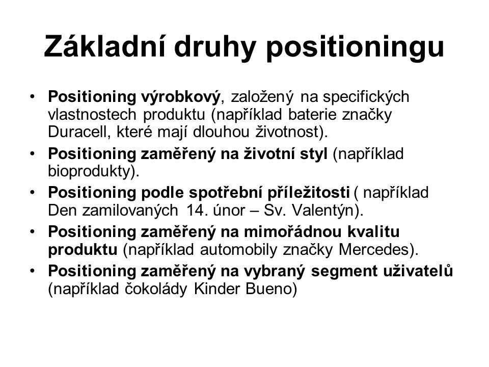 Základní druhy positioningu