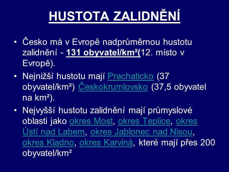 HUSTOTA ZALIDNĚNÍ Česko má v Evropě nadprůměrnou hustotu zalidnění - 131 obyvatel/km²(12. místo v Evropě).