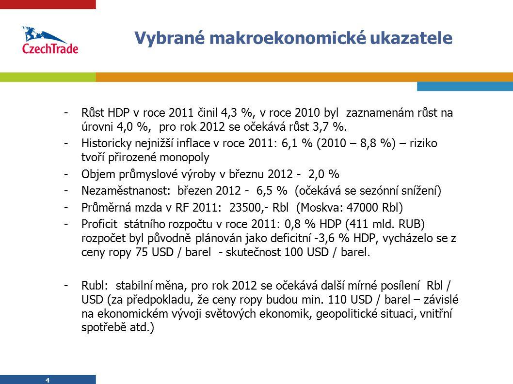 Vybrané makroekonomické ukazatele