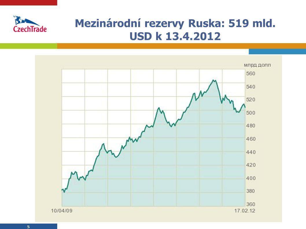 Mezinárodní rezervy Ruska: 519 mld. USD k 13.4.2012