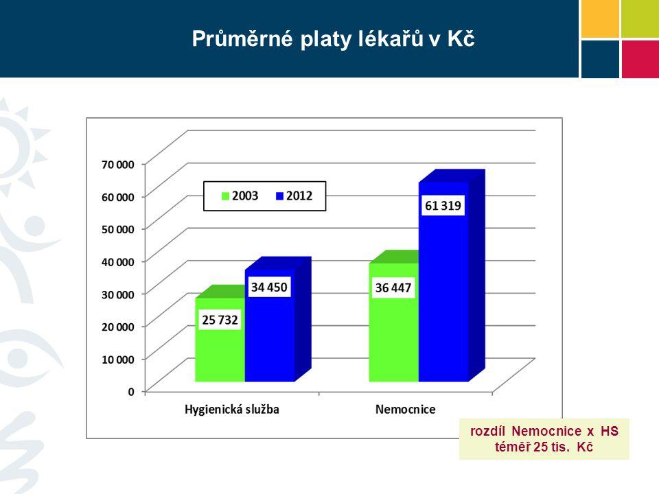 Průměrné platy lékařů v Kč
