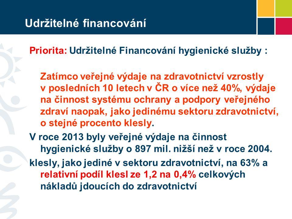 Udržitelné financování