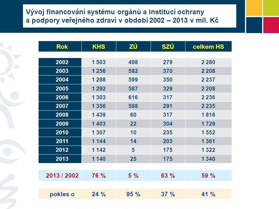 Vývoj financování systému orgánů a institucí ochrany a podpory veřejného zdraví v období 2002 – 2013 v mil. Kč