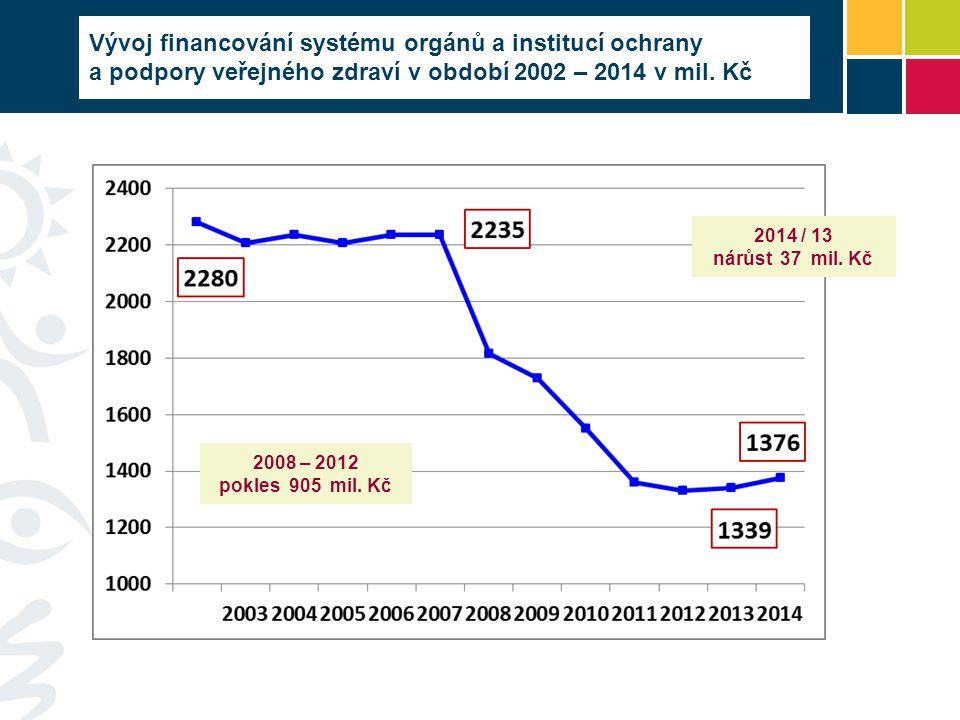 Vývoj financování systému orgánů a institucí ochrany a podpory veřejného zdraví v období 2002 – 2014 v mil. Kč