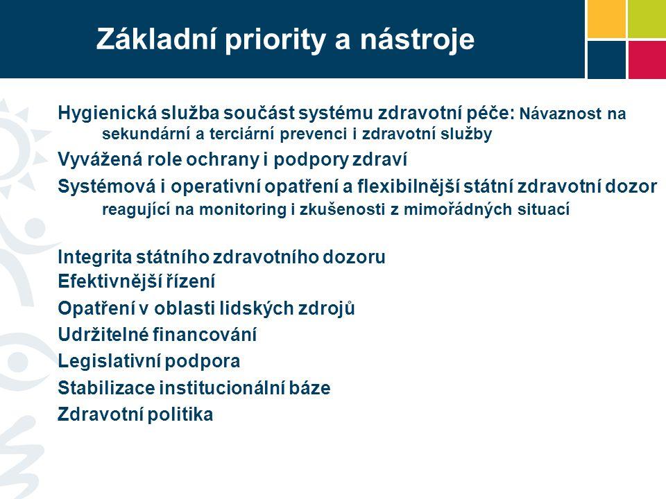 Základní priority a nástroje