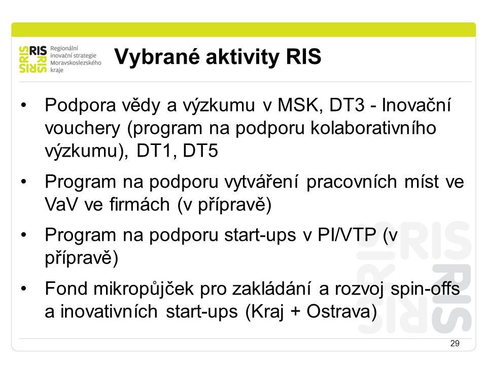 Vybrané aktivity RIS Podpora vědy a výzkumu v MSK, DT3 - Inovační vouchery (program na podporu kolaborativního výzkumu), DT1, DT5.