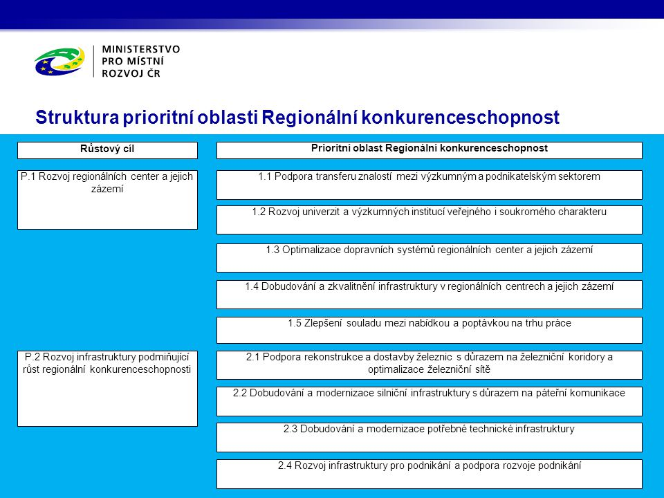 Struktura prioritní oblasti Regionální konkurenceschopnost