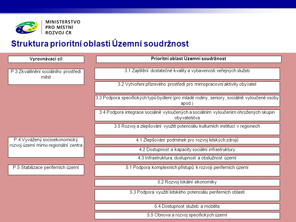 Struktura prioritní oblasti Územní soudržnost