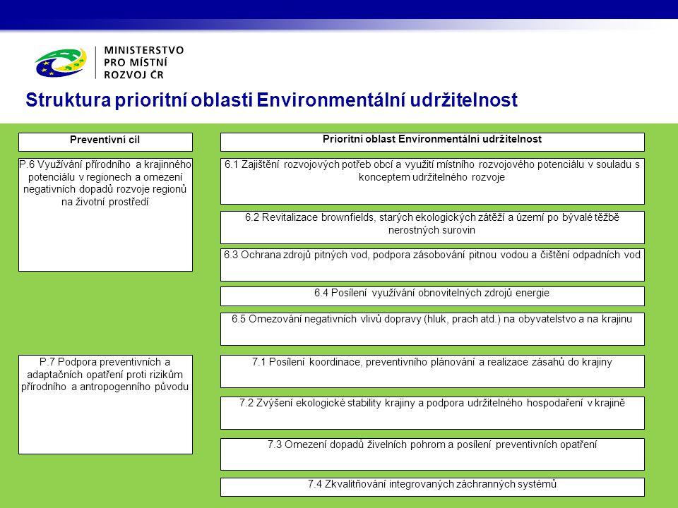 Struktura prioritní oblasti Environmentální udržitelnost