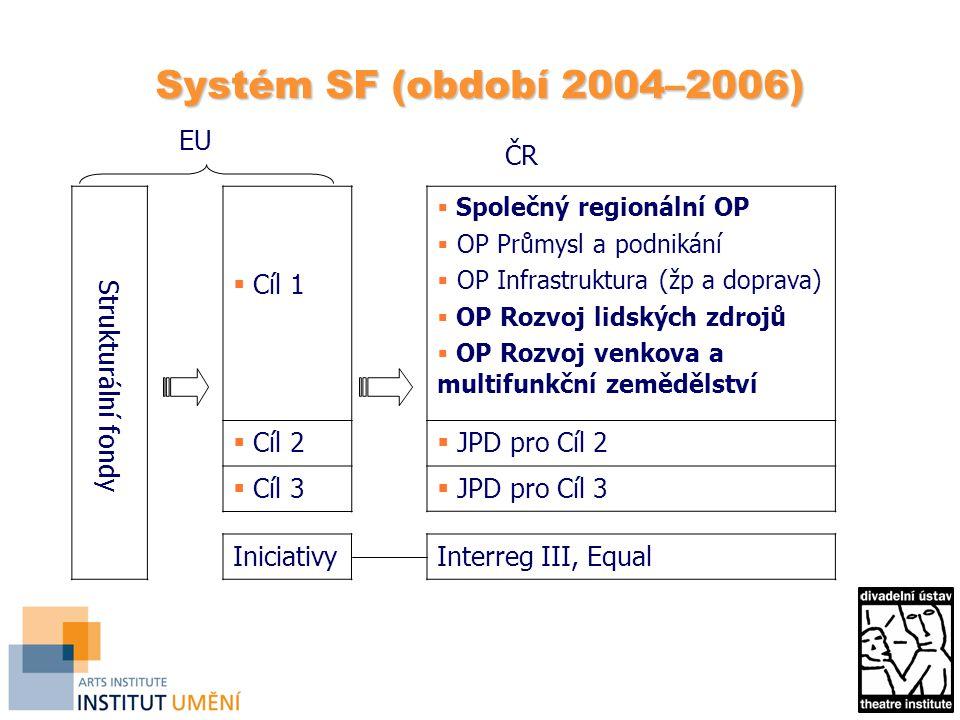 Systém SF (období 2004–2006) EU ČR Strukturální fondy Cíl 1 Cíl 2