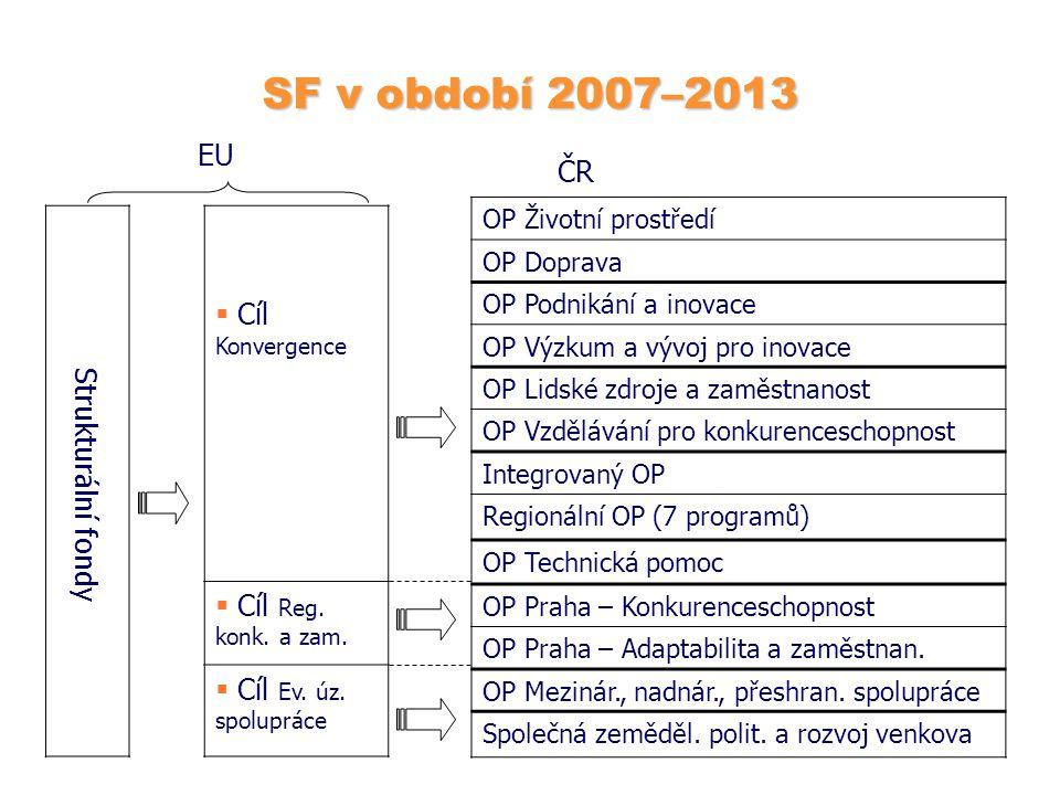 SF v období 2007–2013 EU Cíl Konvergence ČR Strukturální fondy