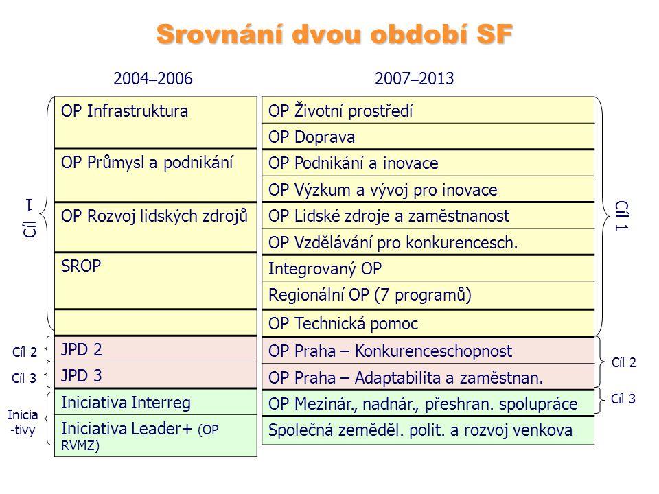 Srovnání dvou období SF