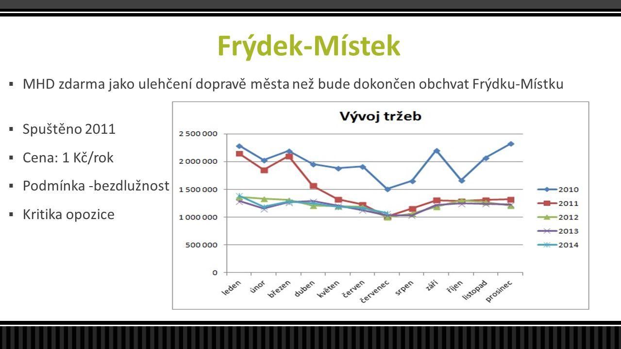 Frýdek-Místek MHD zdarma jako ulehčení dopravě města než bude dokončen obchvat Frýdku-Místku. Spuštěno 2011.