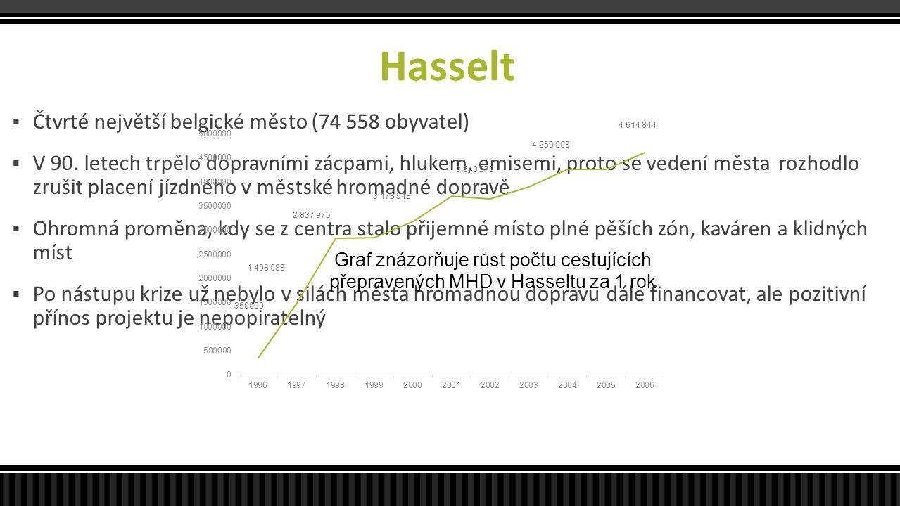 Hasselt Čtvrté největší belgické město (74 558 obyvatel)