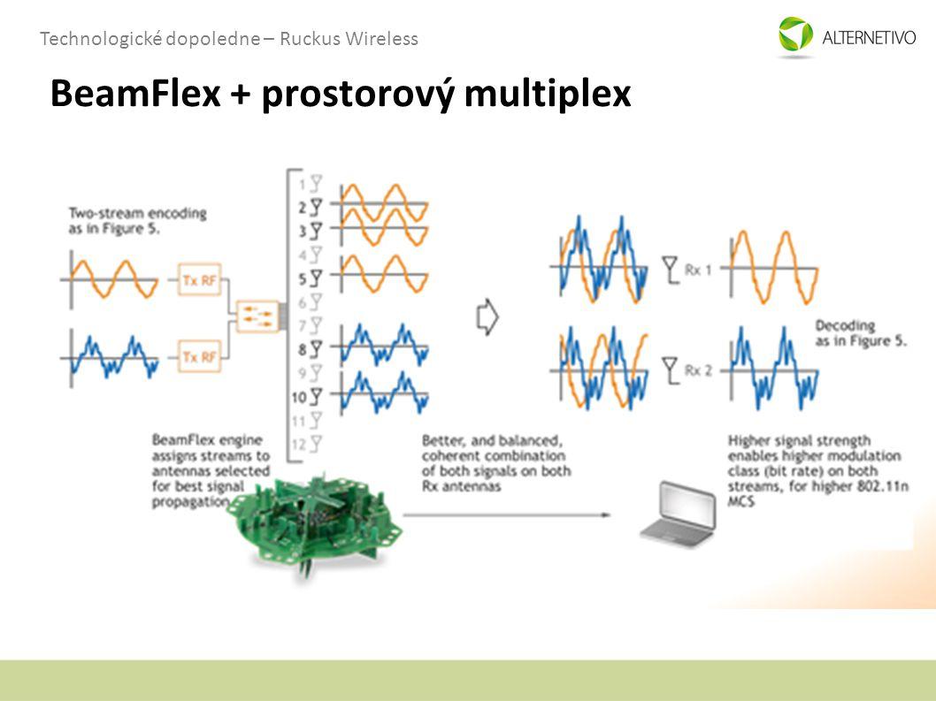 BeamFlex + prostorový multiplex