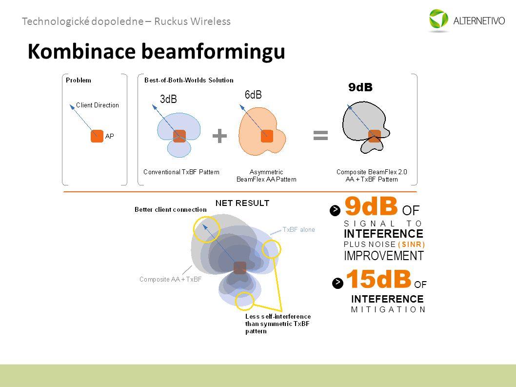 Kombinace beamformingu