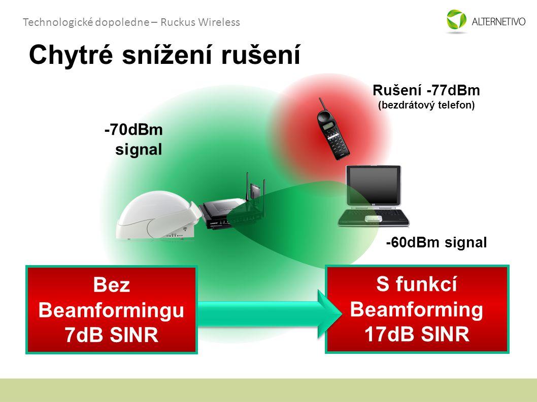 Bez Beamformingu 7dB SINR S funkcí Beamforming 17dB SINR