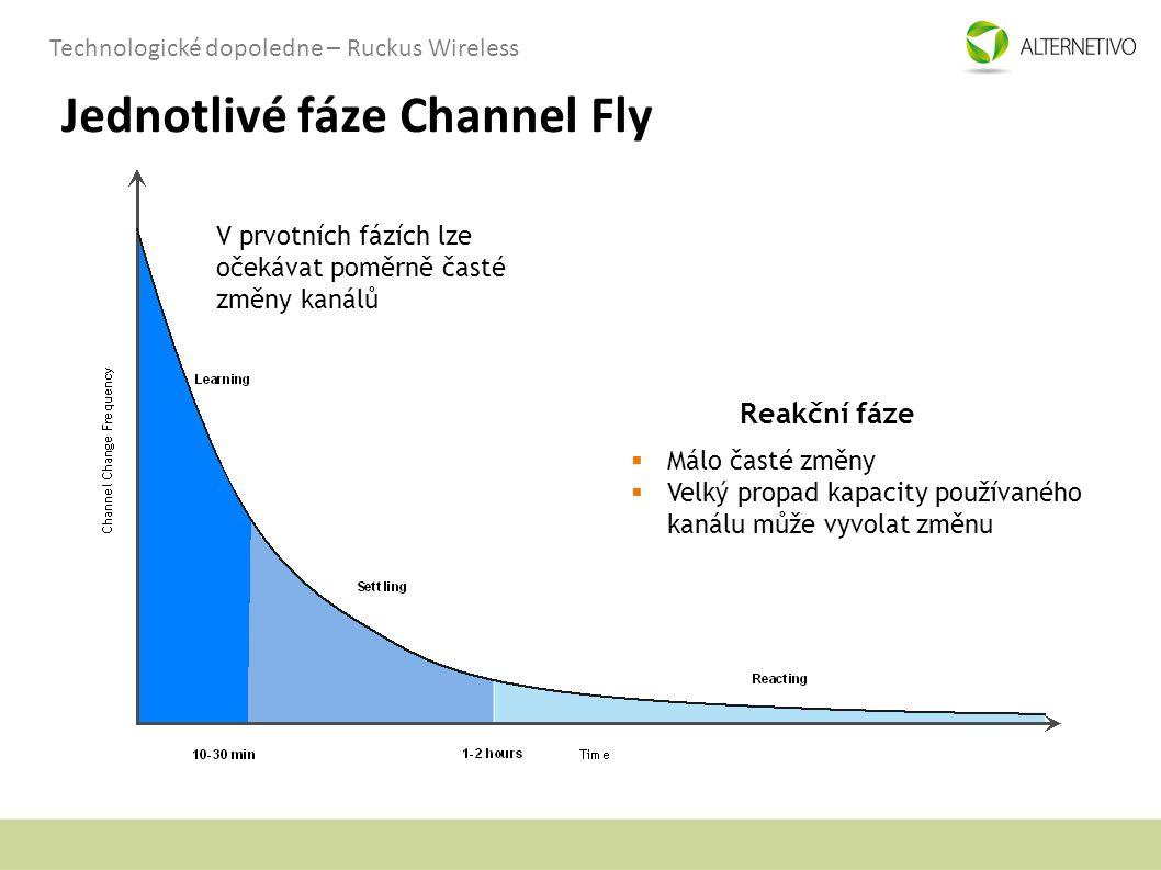 Jednotlivé fáze Channel Fly