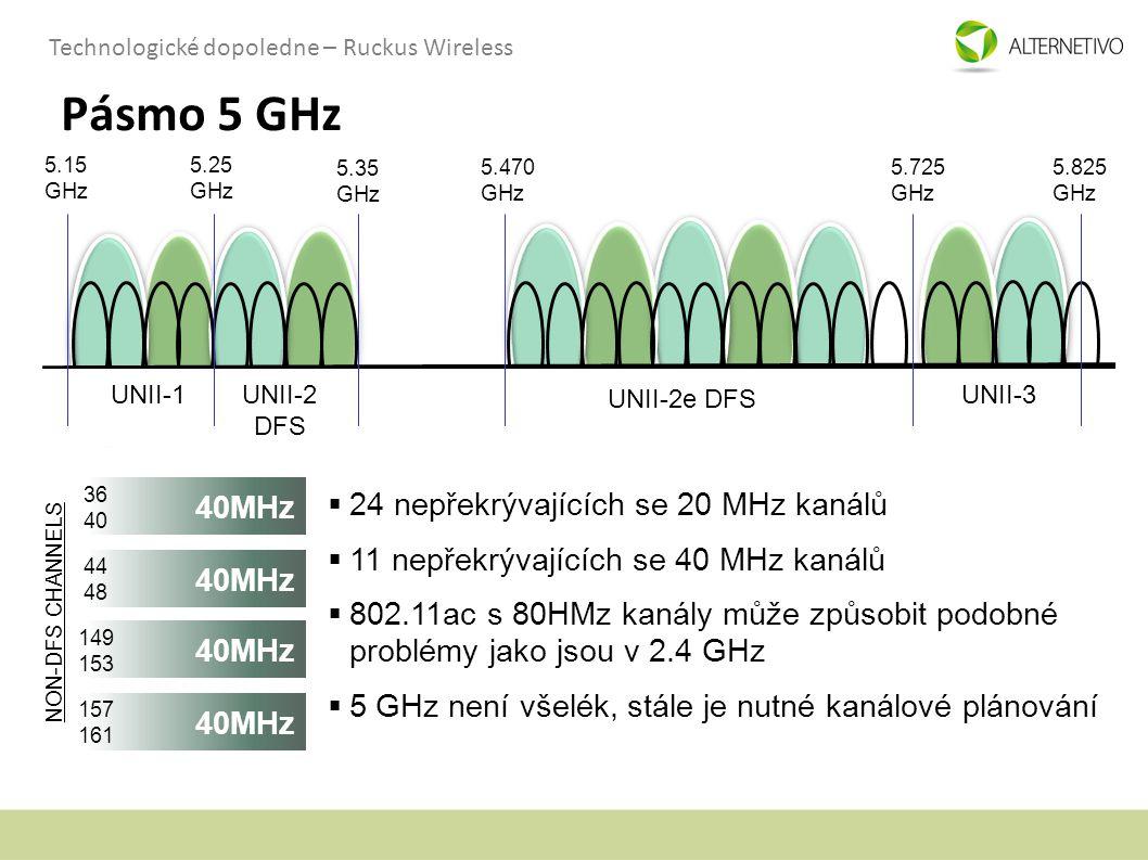 Pásmo 5 GHz 40MHz 24 nepřekrývajících se 20 MHz kanálů