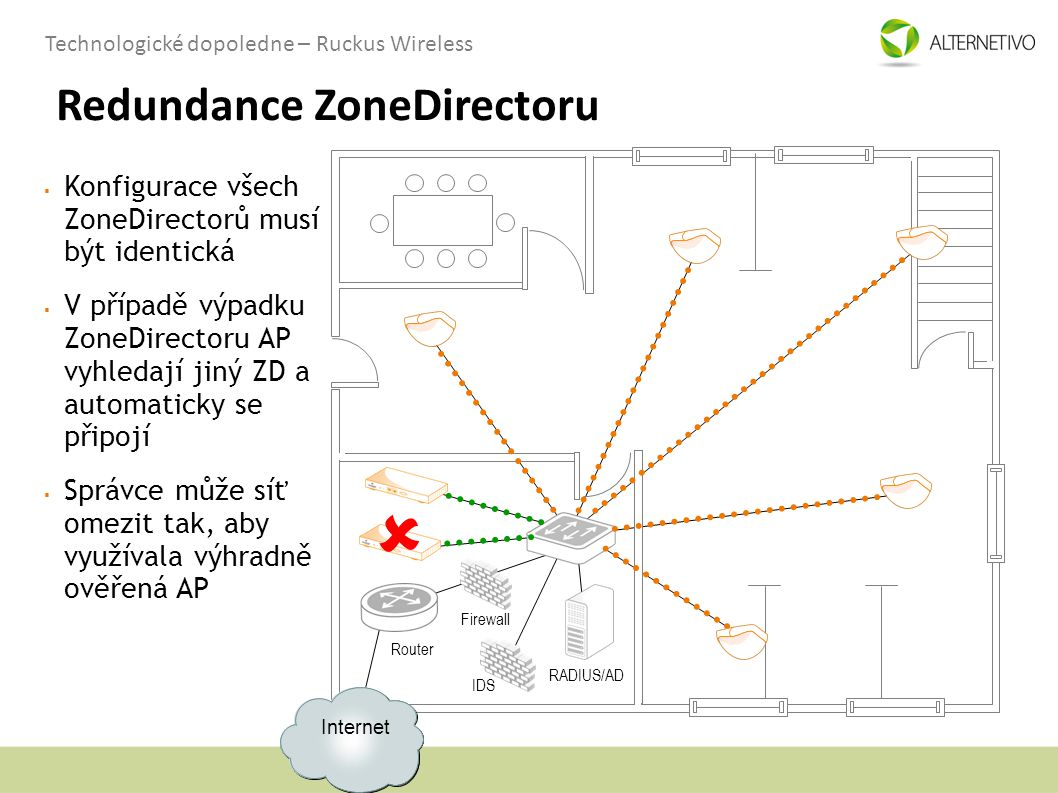 Redundance ZoneDirectoru
