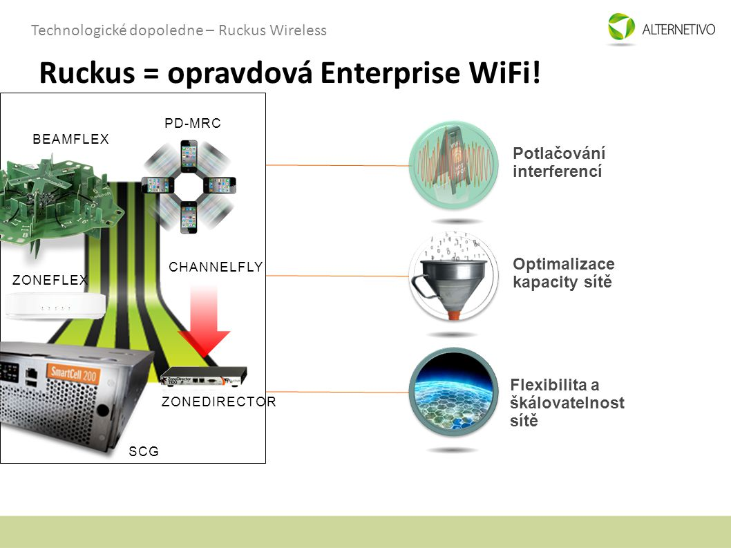 Ruckus = opravdová Enterprise WiFi!