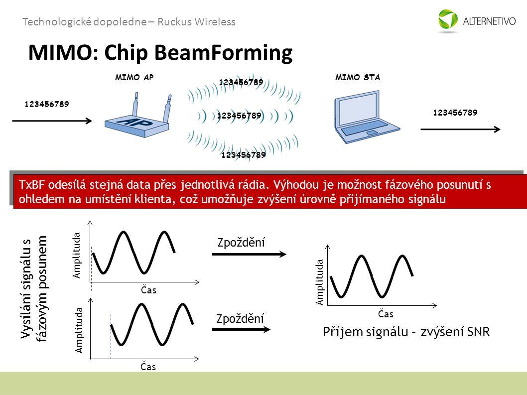 MIMO: Chip BeamForming