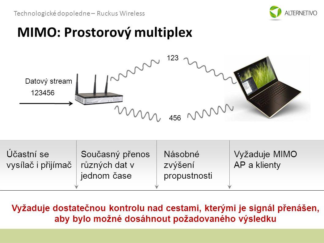 MIMO: Prostorový multiplex