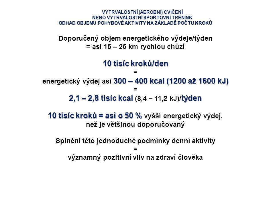 2,1 – 2,8 tisíc kcal (8,4 – 11,2 kJ)/týden