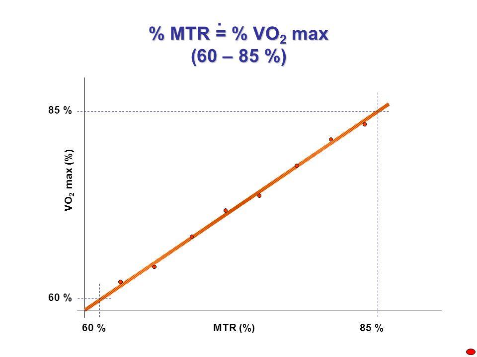 . % MTR = % VO2 max (60 – 85 %) 85 % VO2 max (%) 60 % 60 % MTR (%)