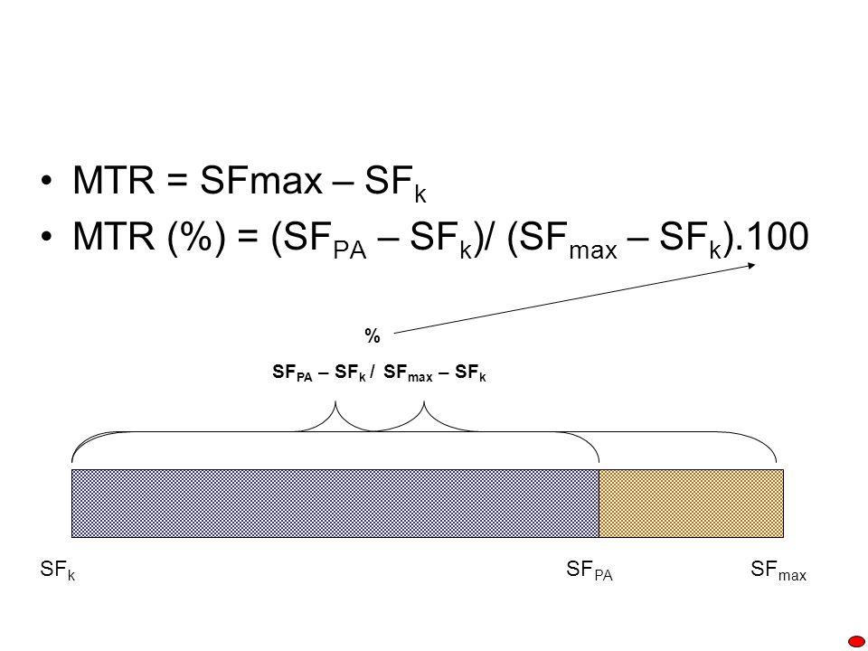MTR (%) = (SFPA – SFk)/ (SFmax – SFk).100