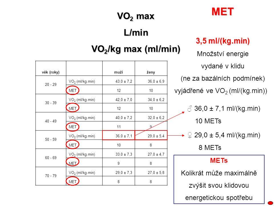 MET VO2 max L/min VO2/kg max (ml/min) 3,5 ml/(kg.min) Množství energie