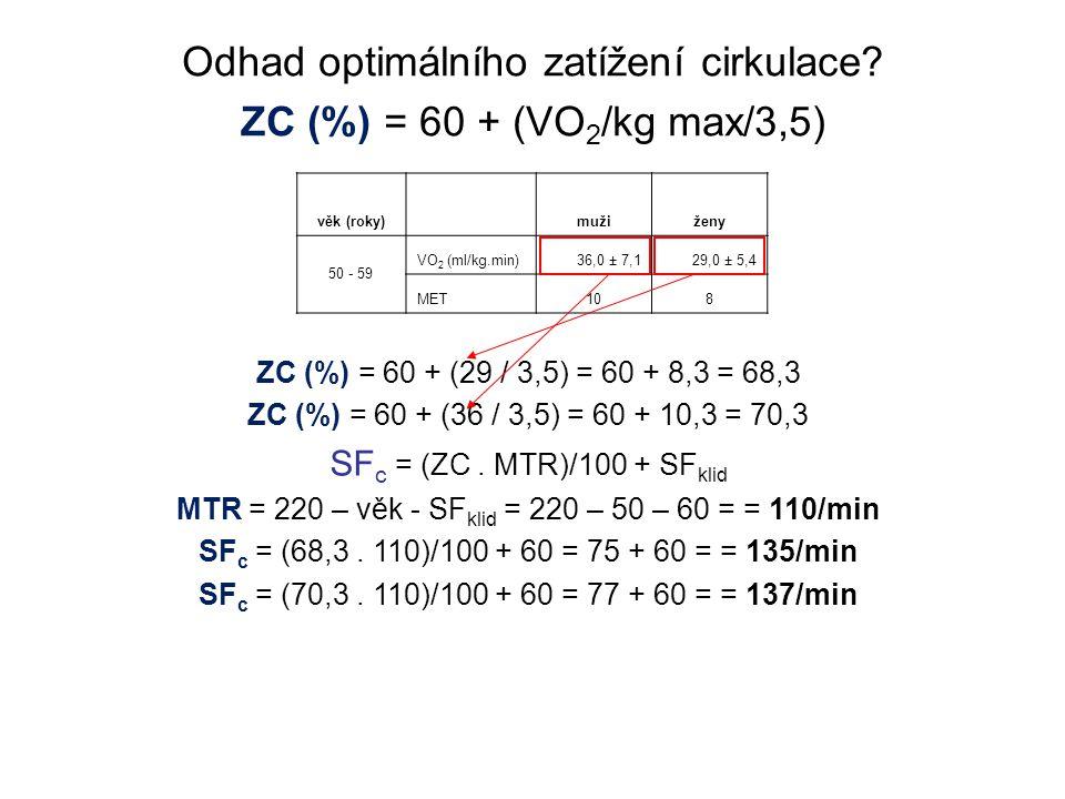 Odhad optimálního zatížení cirkulace ZC (%) = 60 + (VO2/kg max/3,5)